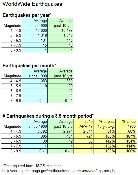 worldwide-earthquake-statistics
