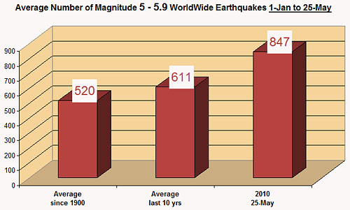 magnitude-5-to-5.9-earthquakes-25-may-2010