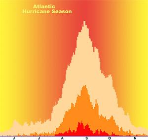 atlantic-hurricane-season