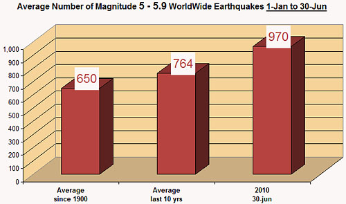 magnitude-5-to-5.9-earhquakes-30-jun-2010