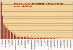 top-50-us-supermarket-grocery-chains