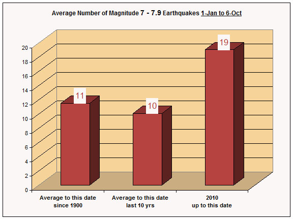 2010-earthquakes-magnitude-7-up-90-percent