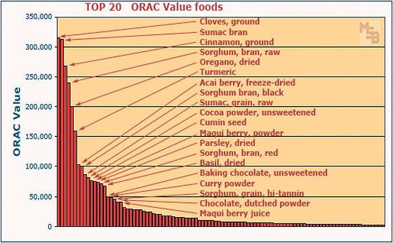 High Orac Foods
