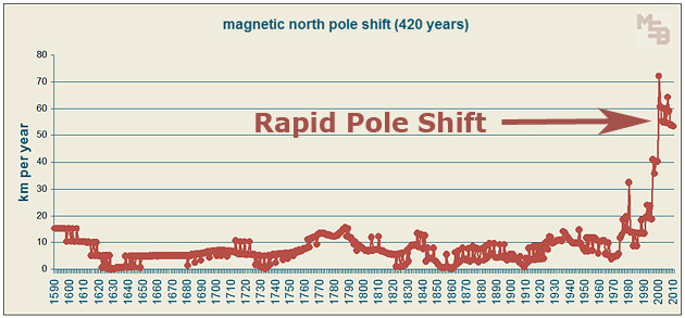 Graph of annual magnetic north pole shift during the past 420 years