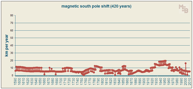 420-year-graph-of-annual-magnetic-south-pole-shift