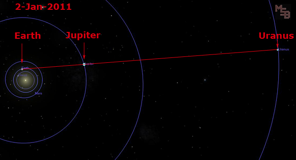 earth-jupiter-uranus-alignment-2-jan-2011