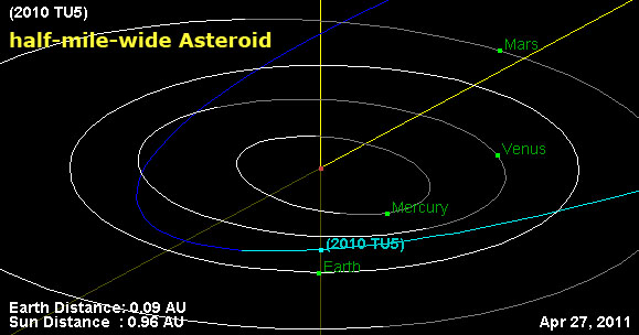 asteroid-2010-tu5-flyby-on-27-apr-2011