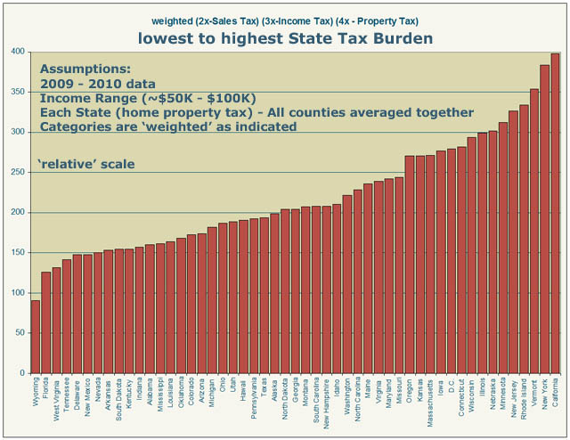lowest-to-highest-state-tax-burden