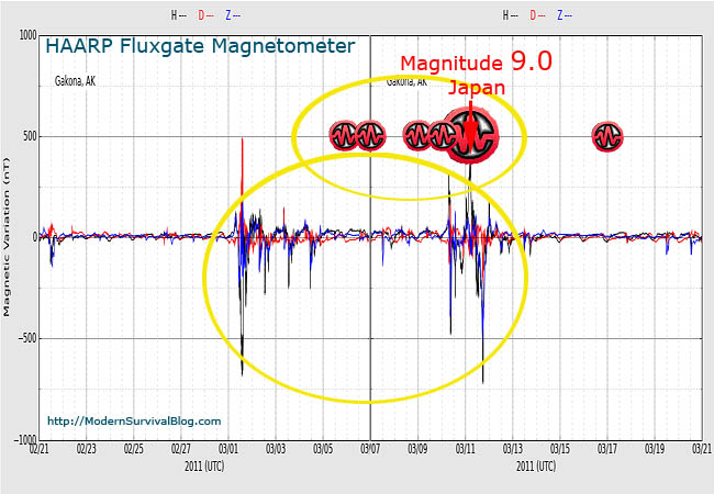 haarp-fluxgate-magnetometer-japan-magnitude-9-earthquake