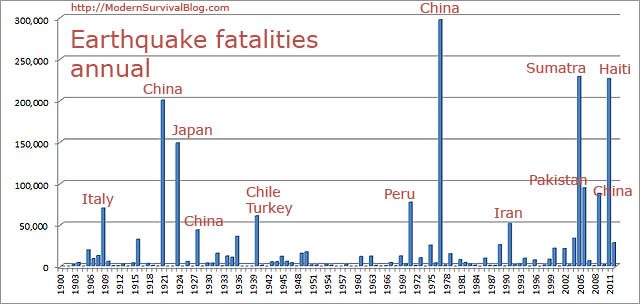 annual-earthquake-fatalities-to-2011