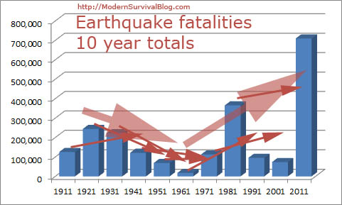 earthquake-fatality-trends-to-2011