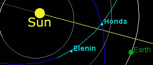 comet-elenin-honda-earth-orbit