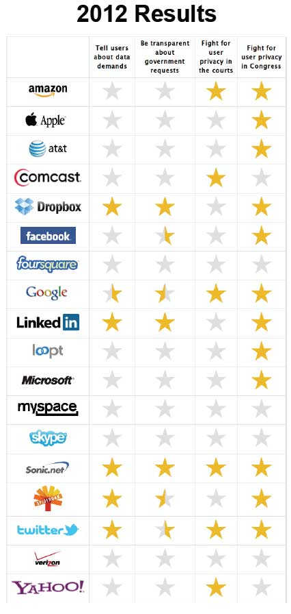 electronic-frontier-foundation-report- major-internet-companies