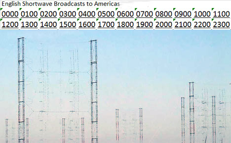 English Shortwave Radio Broadcasts to America
