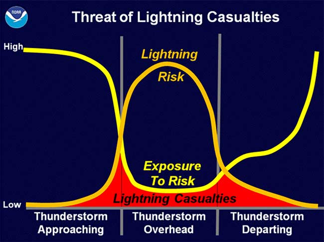 threat-of-lightning-casualties