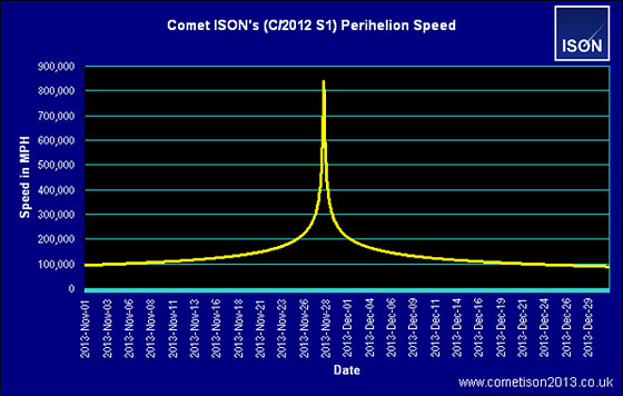 comet-ison-speed