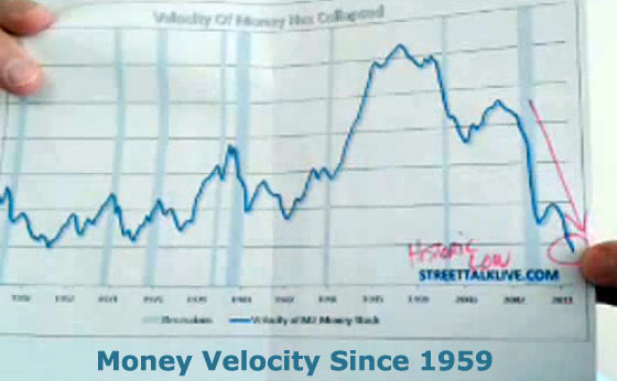 money-velocity-since-1959