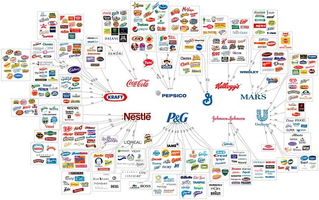 10-corporations-that-control-everything-that-you-buy