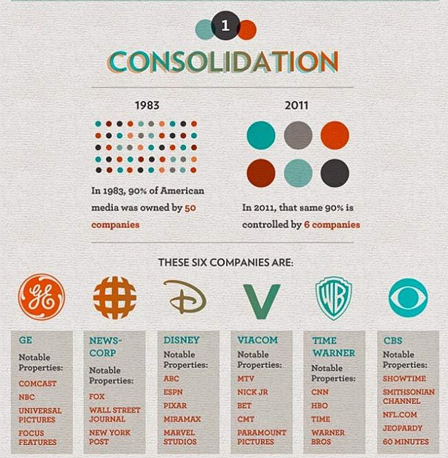 six-top-media-corporations