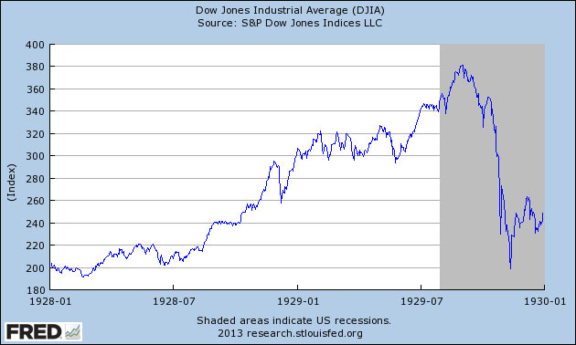 DJIA chart 1928-1929
