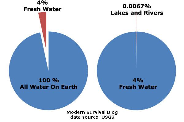 fresh-water-on-earth