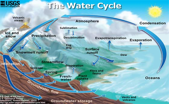 total-percentage-of-fresh-water-on-earth