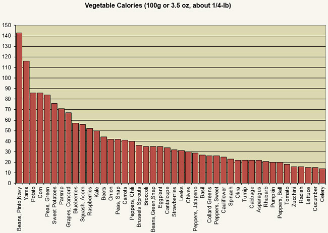 how-many-calories-in-vegetables