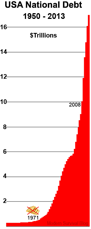 This united states national debt graph is surging modern united states national debt 1950 2013 sciox Image collections