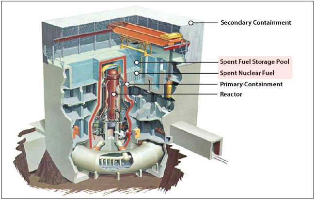spent-nuclear-fuel-pool-location