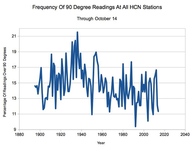 90-degree-readings-at-all-hcn-stations