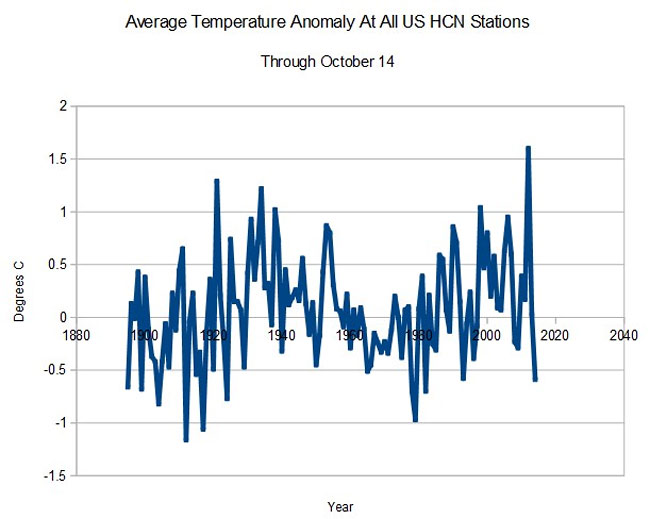 average-temperature-anomaly-at-us-hcn-stations