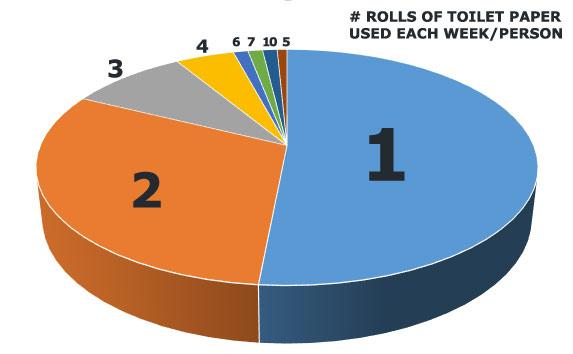 average-number-rolls-toilet-paper-used-each-week