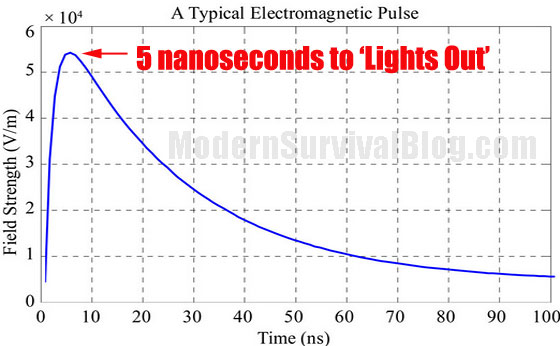 5-nanoseconds-to-lights-out