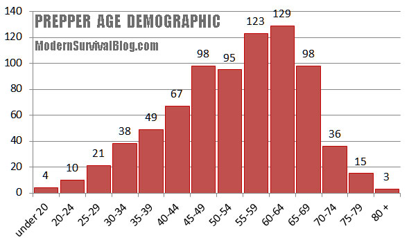 prepper-age-demographic-2016-04
