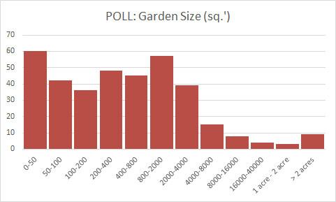 average-garden-size