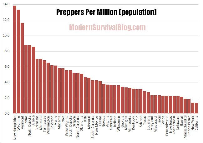 preppers-per-million-per-state