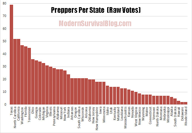 preppers-per-state-raw-votes
