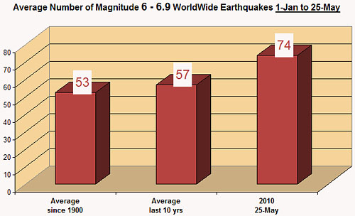 magnitude-6-to-6.9-earthquakes-25-may-2010