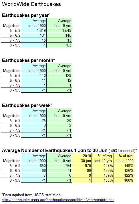 earthquake-statistics-30-jun-2010