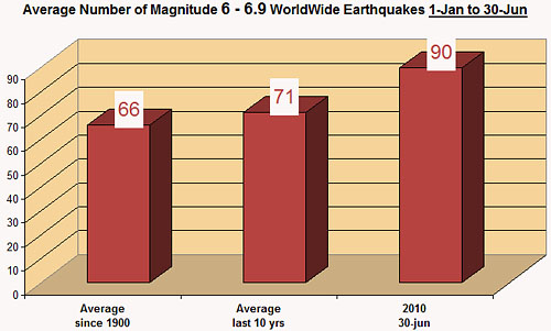magnitude-6-to-6.9-earhquakes-30-jun-2010
