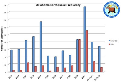 oklahoma-earthquake-frequency