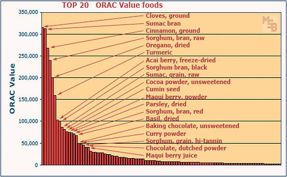 ORAC Value Chart - List