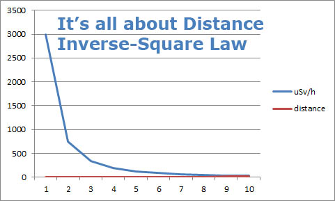 Radiation, Japan, and the Inverse-Square Law