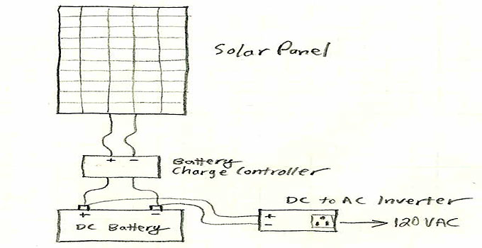 Basic wiring diagram of a simple solar power system