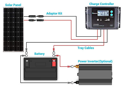 Solar Panel connection diagram from Renogy