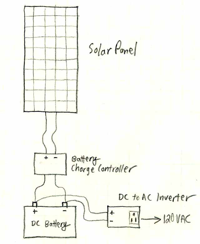 Solar Power System Diagram 4 Basic Building Blocks
