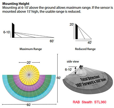 RAB STL360 mounting height