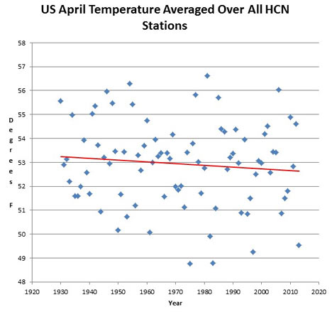 Declining April Temperatures