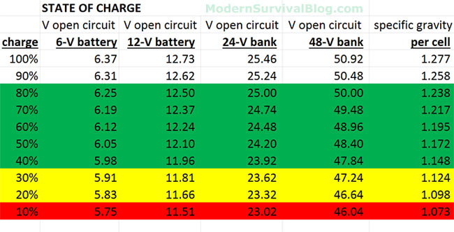 Battery State Of Charge Chart For Voltage Specific Gravity