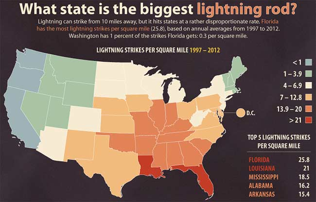 what-state-is-the-biggest-lightning-rod  sc 1 st  Modern Survival Blog & Lightning Strike Risk And Safety